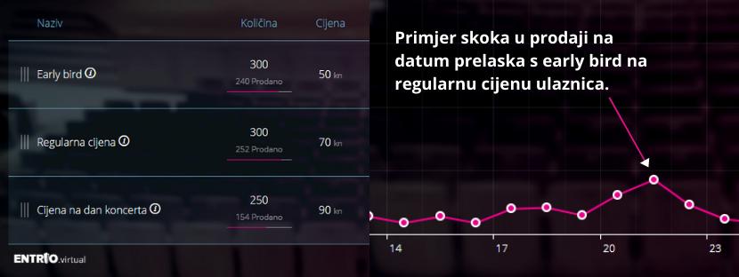 Graf koji pokazuje skok u prodaji na datum prelaska s early bird na regularnu cijenu ulaznica.